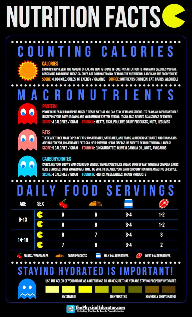 Cafeteria Food Health Facts