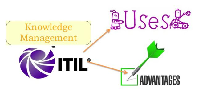 ITIL is one of the most important certificates which are being taken an interest in. It helps in a lot of ways. Here is the article which explains about ITIL Uses and Advantages