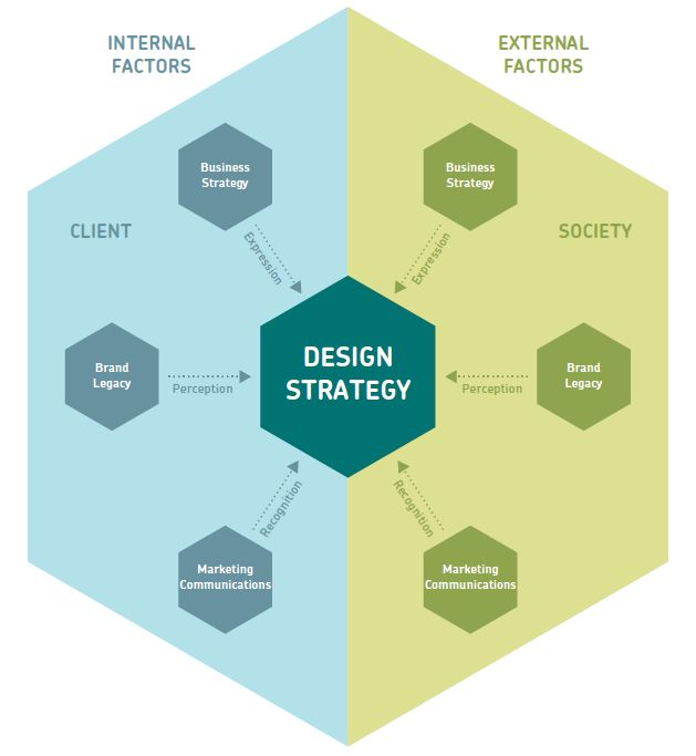 Design strategy, as a field of theory and practice, refers to the integrated, holistic planning process examining the interplay between design and business strategy. The goal is to merge business and creative objectives in a meaningful way that moves design beyond just an aesthetic exercise. Design strategy could be described as inventing the language to express your client's business strategy most clearly.