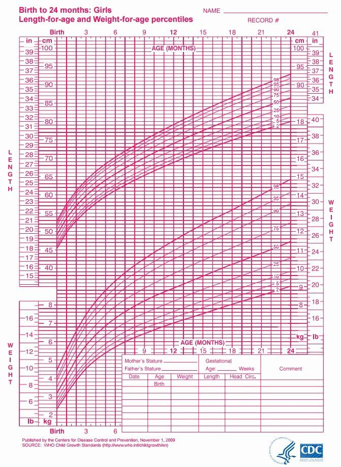 Growth Charts What Those Height And Weight Percentiles Mean Baby Girl Growth Chart Baby Weight Chart Baby Growth Chart