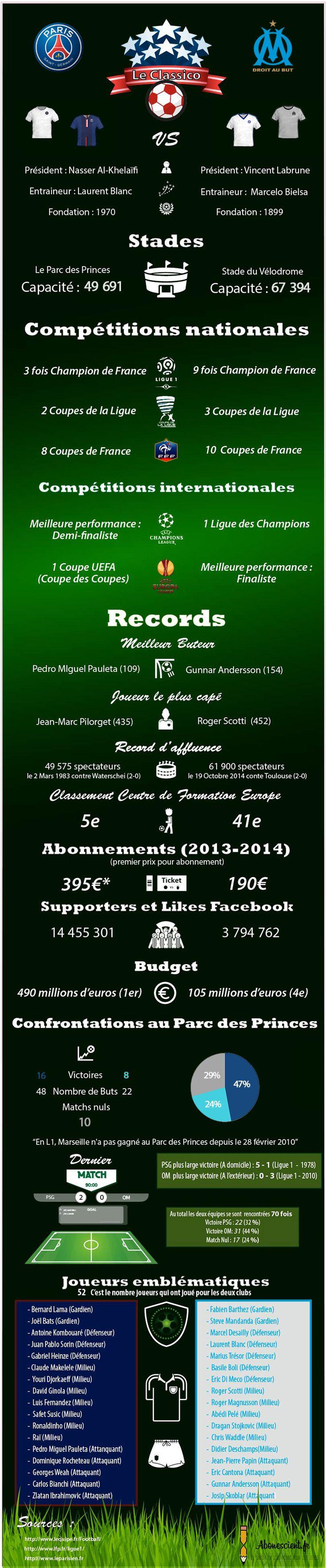 PSG-OM : #infographie du #classico. #OM #PSG #foot #ligue1 #sport