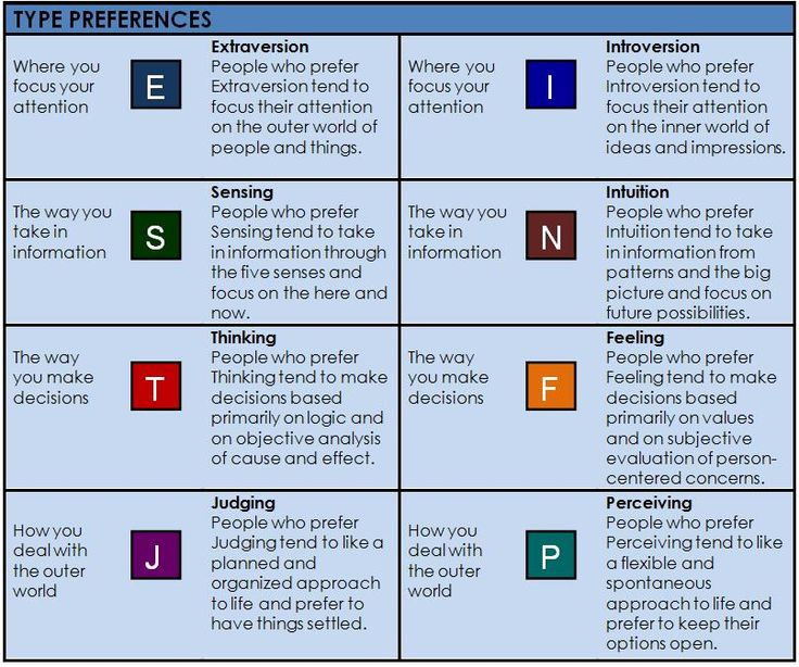 myer briggs type indicator Personality type indicator (pti) home tests about us get help this test is designed to measure the 4 dimensions of your personality type isabel briggs myers.