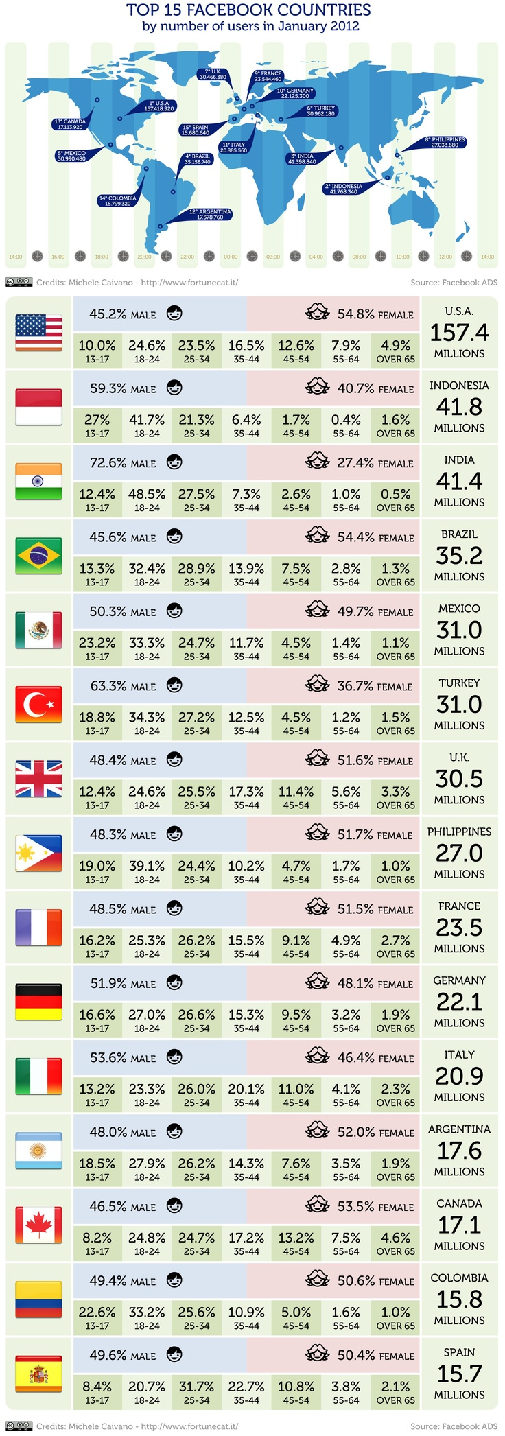 The world's top 15 Facebook markets in 2012 (U.S.A., Indonesia, India, Brazil, Mexico, Turkey, U.K., Philippines, France, Germany, Italy, Argentina, Canada, Colombia and Spain) #infographic by www.Fortunecat.it