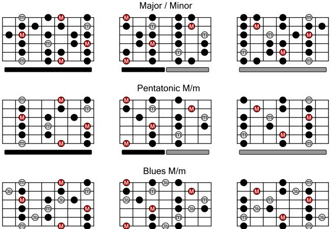 17 Best images about Guitar on Pinterest | Guitar chord ...