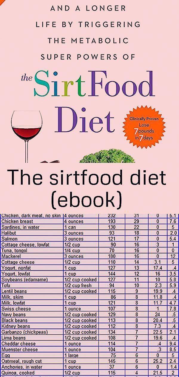 Diet Ebook Sirtfood The Sirtfood Diet Ebook K Weekly Food Planner For 3 Meals A In 2020 Ketogenic Diet For Beginners Ketogenic Diet Meal Plan Ketogenic Diet Plan