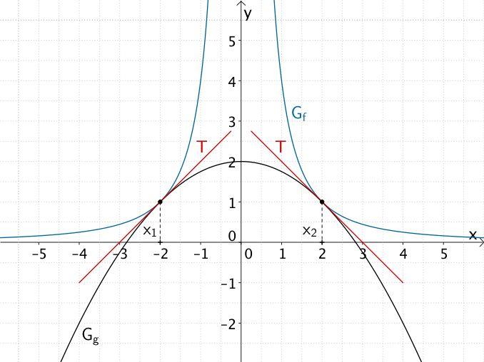Berührpunkte und gemeinsame Tangenten der Graphen der Funktionen f un g