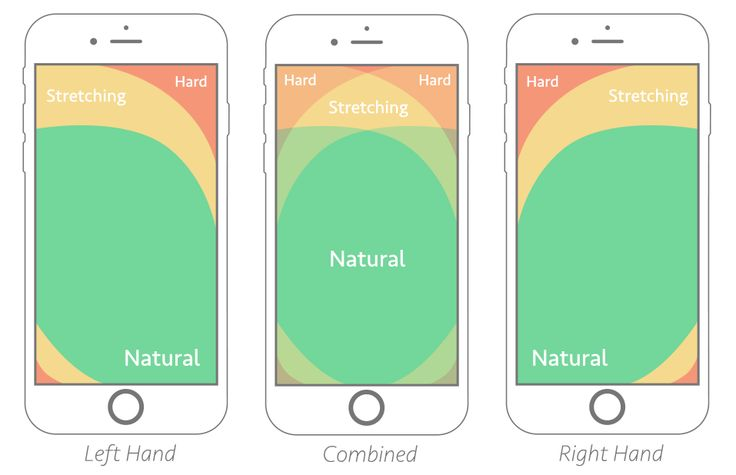 Thumb zone map - this and more, as well as discussion of this you can find in our article, on our web development company's blog post.   #post #blog #web #development #company #app #ux  https://untitledkingdom.co/blog/web-mobile-development-5-differences/