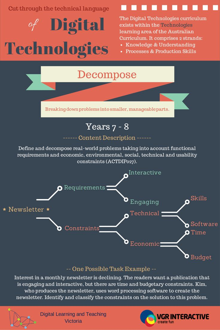 Explanation of the term 'Decompose' in relation to years 7 & 8 of the Australian Curriculum Digital Technologies. Page 2/4.