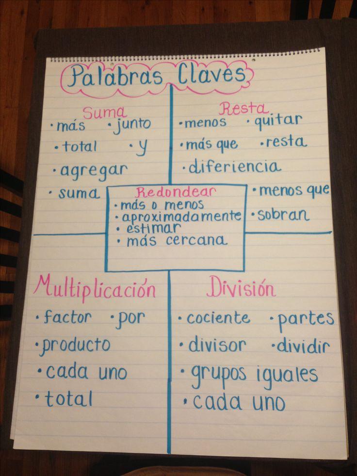 ¡Atención estudiantes que trabajan en las escuelas primarias o secundarias! ¿No tienen confianza en su vocabulario de matemáticas en español?  Usen esta lista para practicar palabras claves.  Es muy buena para los estudiantes que enseñan a los niños y la lista sería mejor para niños en los grados de 1-3.