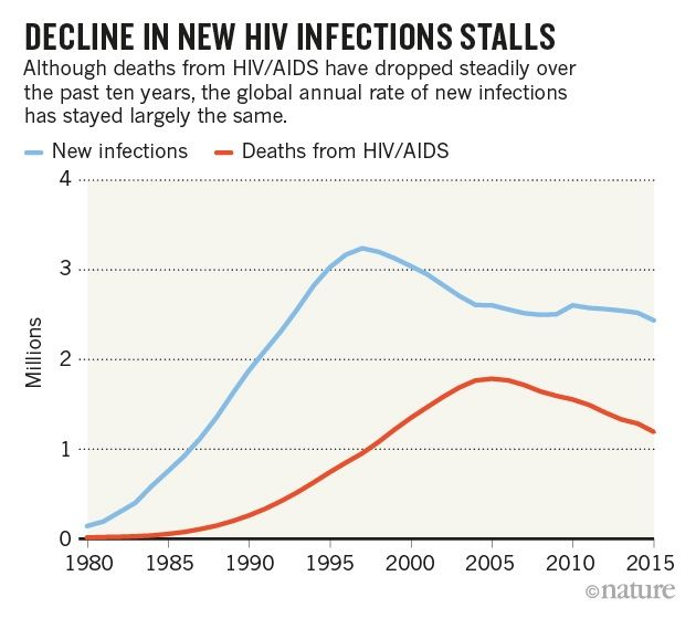 Global rate of new HIV infections hasn't fallen in a decade : Nature News & Comment