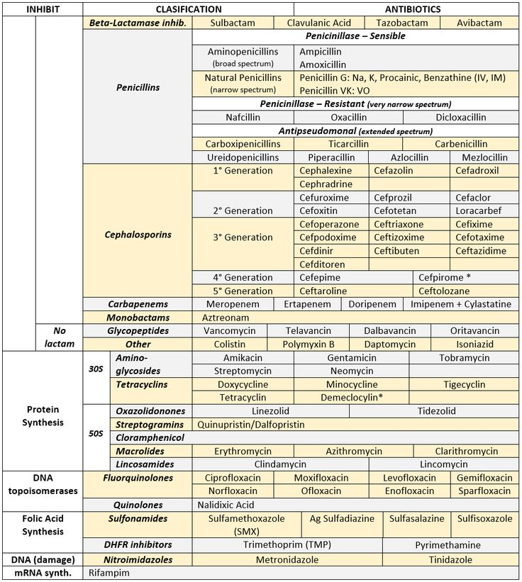 ANTIBIOTICS CHEAT SHEET :) Also, REMEMBER!!!! * Sulfonamides compete for albumin with: • Bilirrubin: given in 2°,3°T, high risk or indirect hyperBb and kernicterus in premies • Warfarin: increases toxicity: bleeding * Beta-lactamase (penicinillase)...