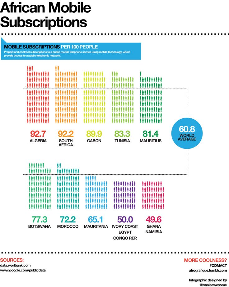 African mobile subscriptions #infographic