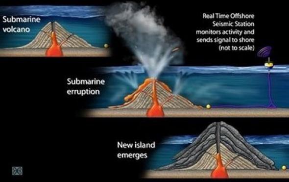 Gunung laut adalah sebuah gunung yang naik dari dasar laut yang tidak sampai naik hingga permukaan laut, dan dengan demikian bukanlah juga sebuah pulau. Umumnya ditemukan terbentuk dari proses pembentukan gunung berapi dan muncul pada kedalaman mulai dari 1000-4000 meter dari kedalaman dasar laut.