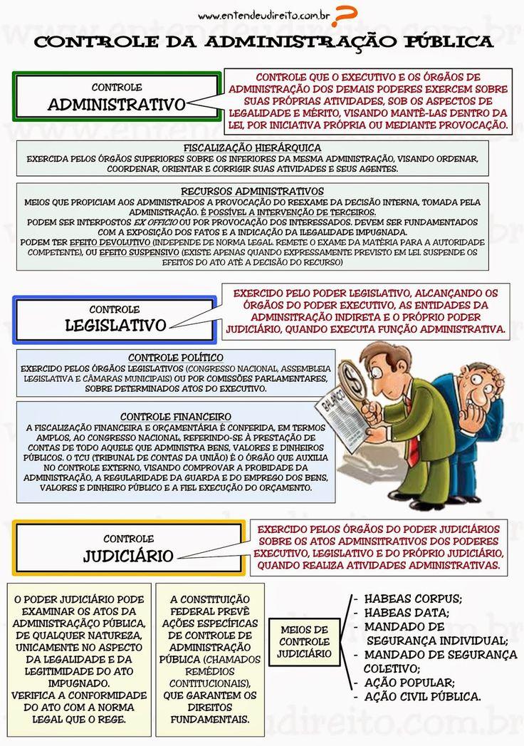 Controle da administração pública é a faculdade de vigilância, orientação e correção que um Poder, órgão ou autoridadeexe...