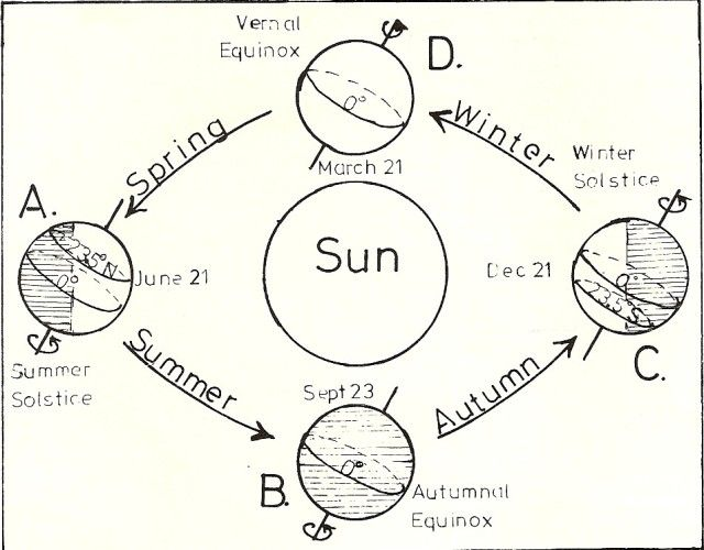 the earth u0026 39 s axial tilt referred to seasons