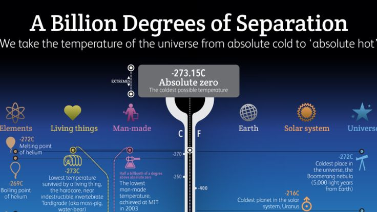 You've probably heard of absolute zero, but what do you call the opposite end of the temperature spectrum?