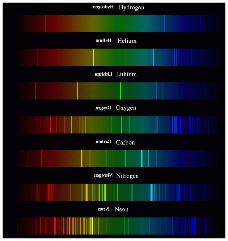 Using diffraction gratings to identify elements