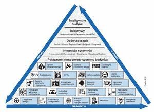 Schemat przedstawiający proces definiowania i projektowania systemów i komponentów budynku, które odpowiadają wizji prawdziwie inteligentnego budynku wg wymagań interesariuszy