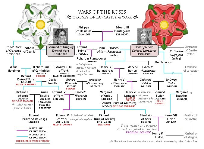 Wars of the Roses, Houses of Lancaster & York, A Family Tree by G ґ ε ʇ ɔ н ε η B╚ ḯ Ⓣ ẕ: