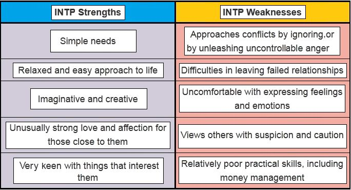 intp relationship issues