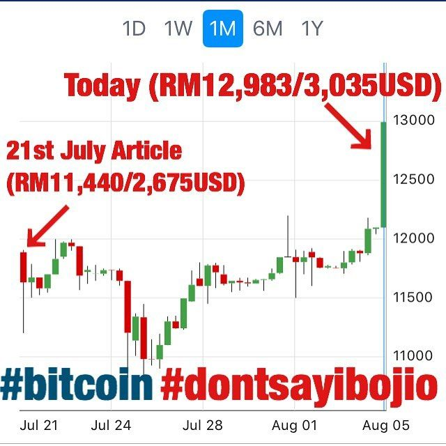 When I wrote my article 2 weeks ago (21st July) the price of Bitcoin was at RM11440 (2675USD) today it is trading at RM12983 (3035USD) and still ticking up (13%); and this is not including the extra Bitcoin Cash (BCH) that you could potentially cash out from the fork. I rarely do investing recommendations out to the public but when I do.. #dontsayibojio Click the link in my bio to read the article