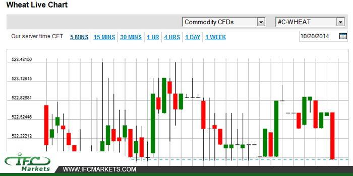 WHEAT Price Today  #wheatlivechart #wheatpricetoday #pricechart #commodityprices #commoditylivechart #cfds