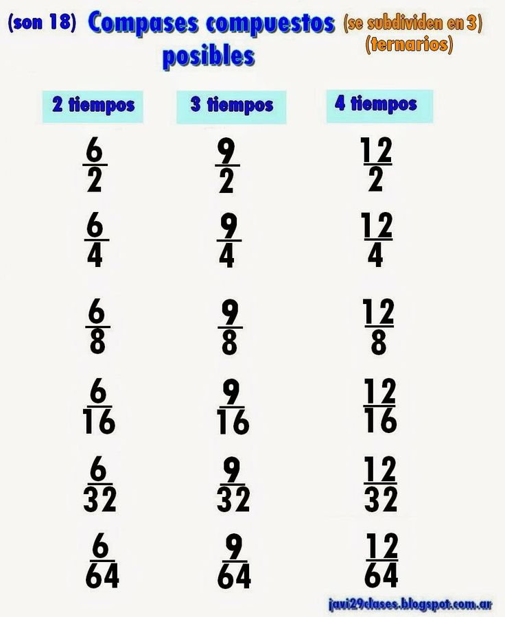 Clases simples de Guitarra y Piano: Compases Compuestos http://javi29clases.blogspot.com.ar/