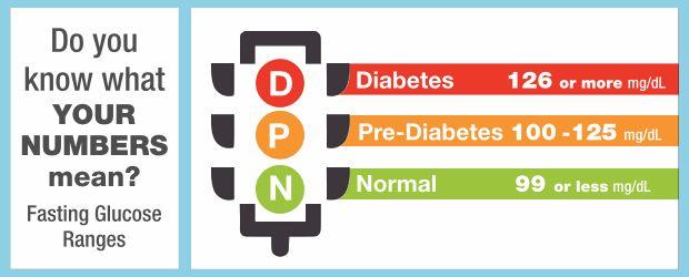 Diabetes, Pre-Diabetes and Normal Blood Sugar
