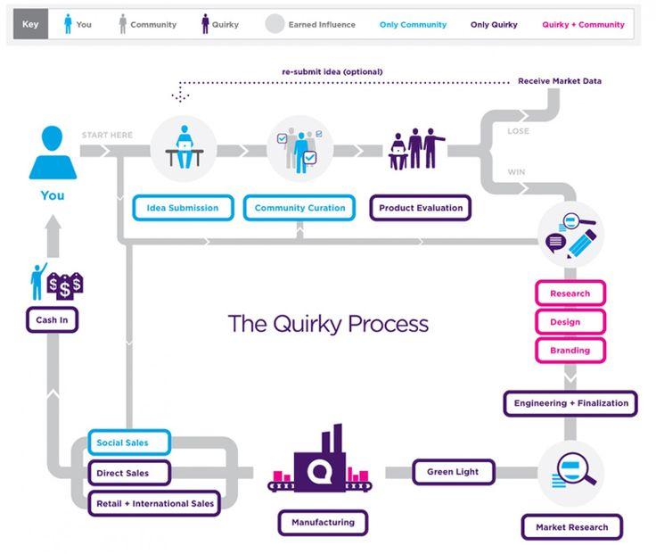 O Quirky é COCRIAÇÃO + CROWDSOURCING The Quirky Process Infographic