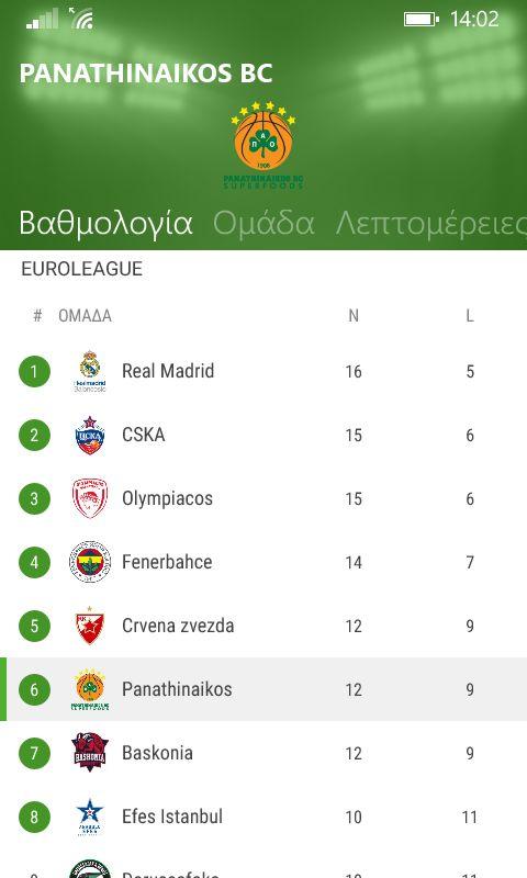 Η βαθμολογία της Euroleague μέχρι τώρα. Είμαστε στην θέση no.6 με 12 νίκες και 9 ήττες Η προσπάθεια συνεχίζεται.