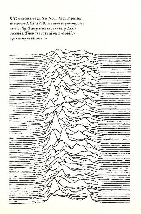 6.7 Success pulses from the first pulsar discovered, CP 1919, superimposed vertically. Unknown Pleasures.