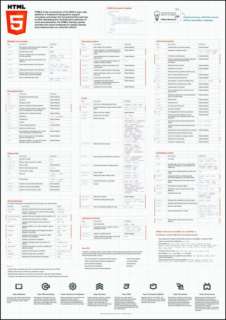 web development   HTML5   cheat sheet   infographic   3508×4966   ram2013 http://www.intelisystems.com