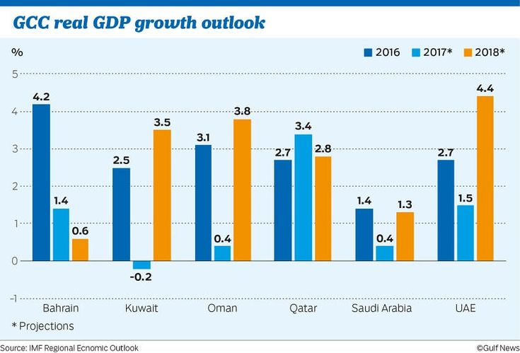 Growth prospects of GCC economy to improve in 2018