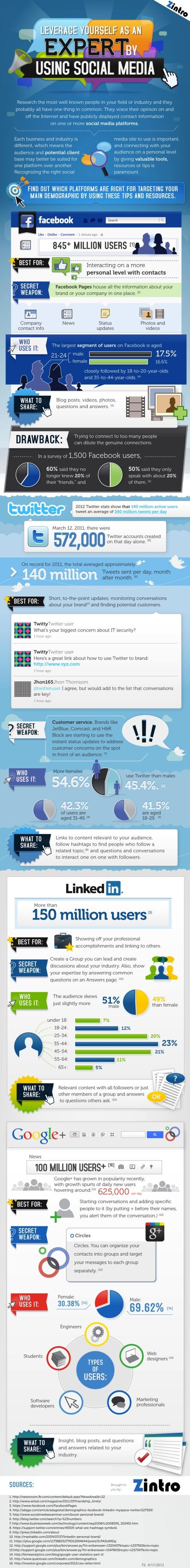 313 best Social Media images on Pinterest | Digitales marketing ...