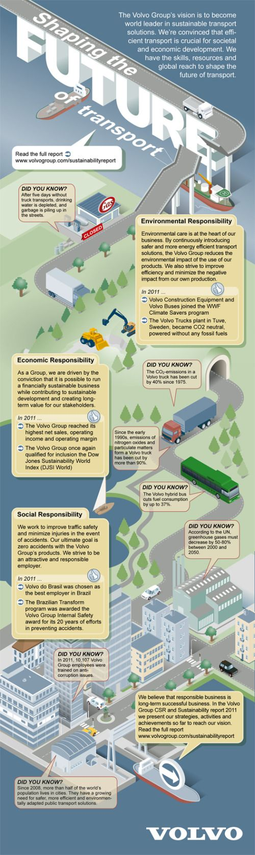 CSR and Sustainability Report: Volvo Shaping the Future of TransportVolvo Group, Future Infographic, Infographic Transportation, Green Infographic, Sustainable Reports, Shape, Transportation Infographic, Cars Infographic, Sustainable Infographic