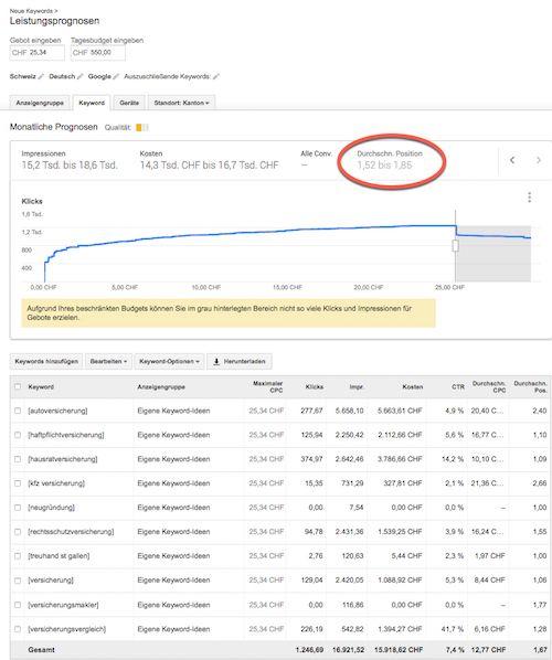Was kostet SEO Was kostet Suchmaschinenoptimierung? Das
