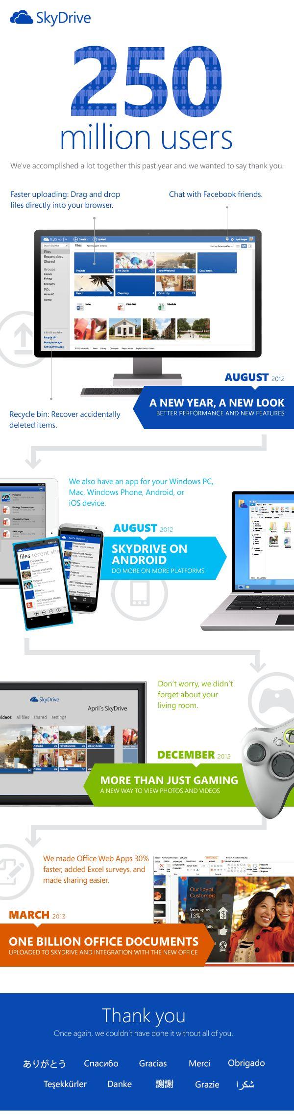 SkyDrive celebrează 250 de milioane de utilizatori   HazzardWeb