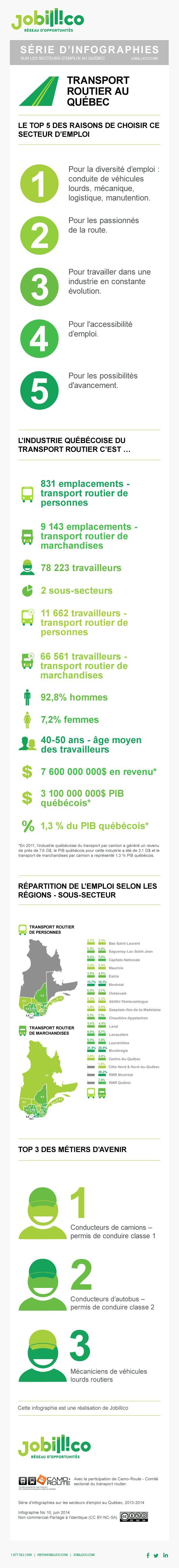 L'industrie du transport routier au #Qc, les chiffres-clés | #infographie #transport #emploi