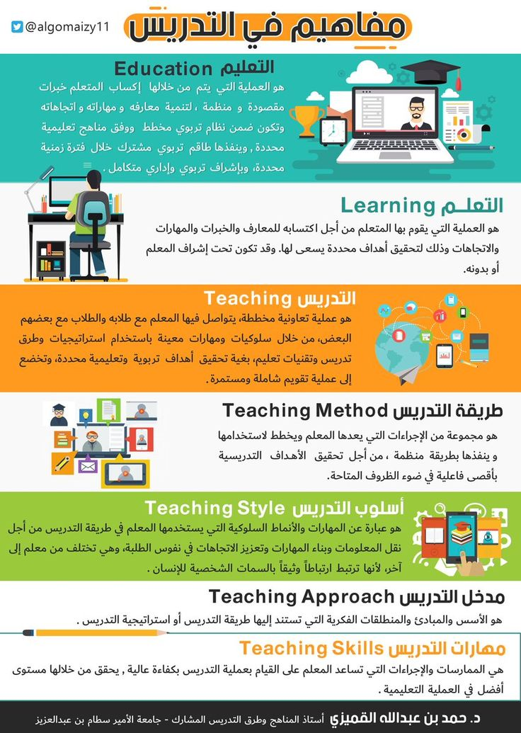 مفاهيم في التدريس Learning Apps Learning Arabic Education
