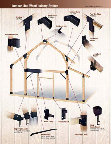 Идея для бизнеса. Жесткие соединительные системы. В США продаются прям комплектами под определенную конструкцию.