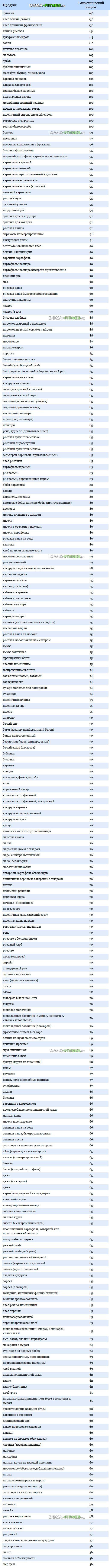 Быстрые углеводы. Список продуктов и таблица | Фитнес дома онлайн