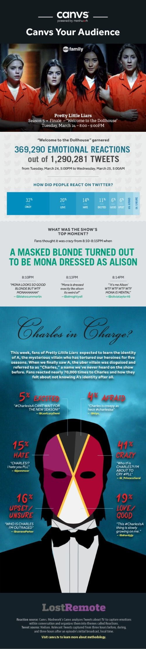 Pretty little liars quot recap 6 01 escape from the dollhouse page 7 - This Is Pretty Funny It S No Surprise That 41 Of The Reactions To The Pretty Little Liars
