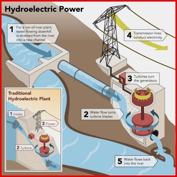 Pin By Shenza On Renewable Energy Savings Hydroelectric Power Alternative Energy Renewable Energy