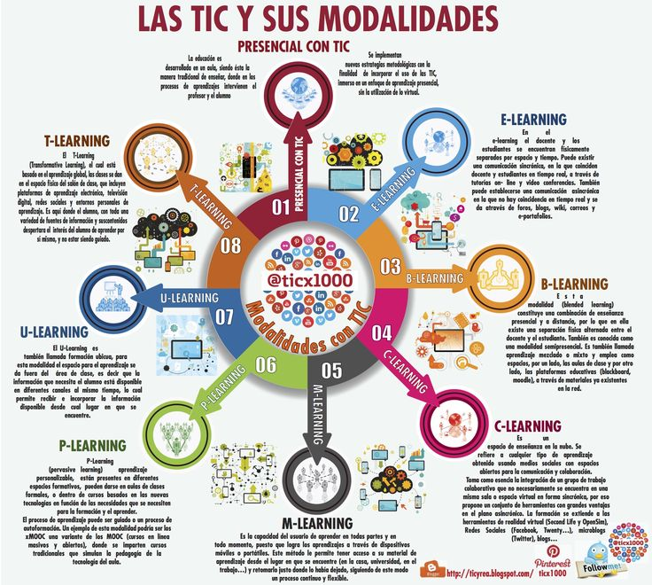 Hola: Una infografía sobre las Modalidades TIC de la educación. Vía Un saludo