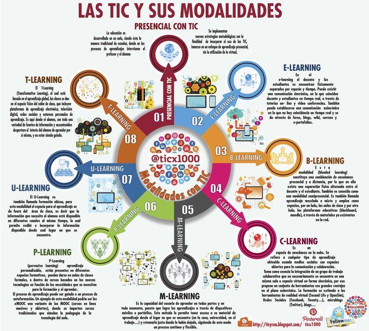 Infografía sobre las Modalidades TIC de la #educación