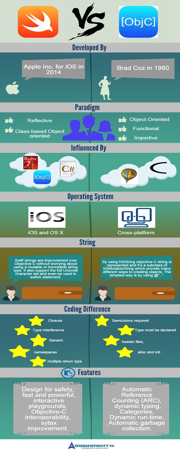 swift-vs-objective-c-infographic.png (600×1500) # Objective-c infographic #swift infographic #swift vs objective-c infographic