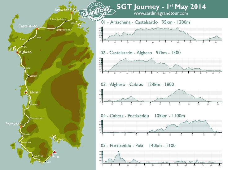SGT Journey, route map