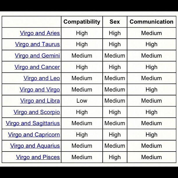 Virgo Compatibility : why is there only one low on here?