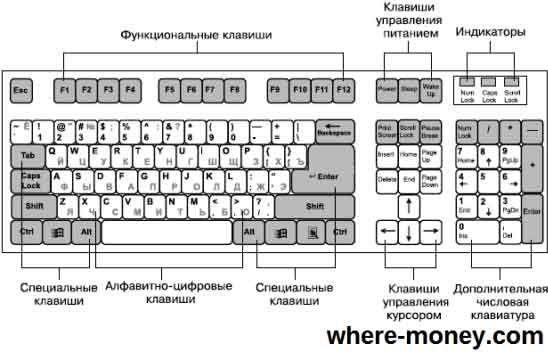 Клавиатура компьютера: раскладка, горячие клавиши, символы, знаки, экранная и виртуальная клавиатуры