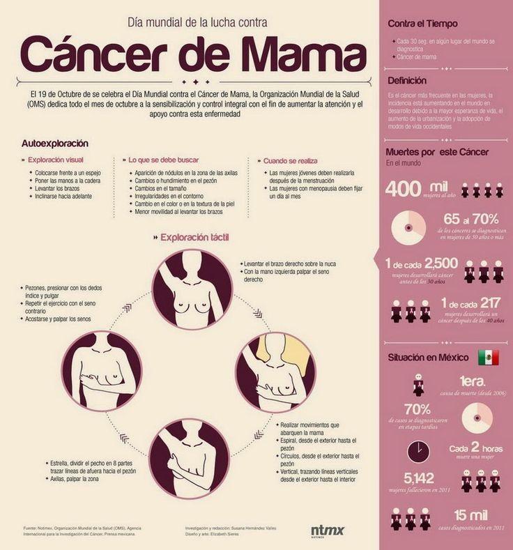 Aquí les dejo una infografía sobre el cáncer de mama                    Fuente: Energía y salud